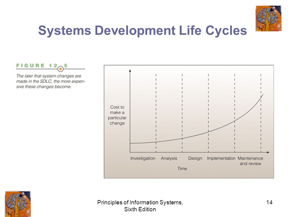Principles of Information Systems, Sixth Edition 14 Systems Development Life Cycles