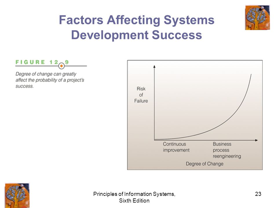 Principles of Information Systems, Sixth Edition 23 Factors Affecting Systems Development Success