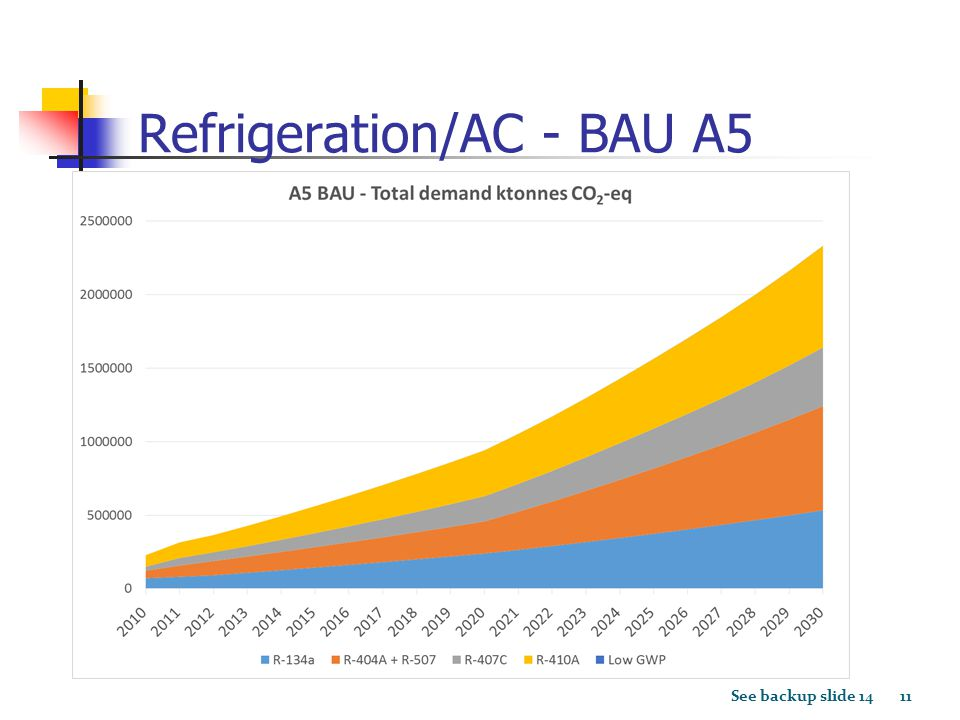 Refrigeration/AC - BAU A5 See backup slide 14 11