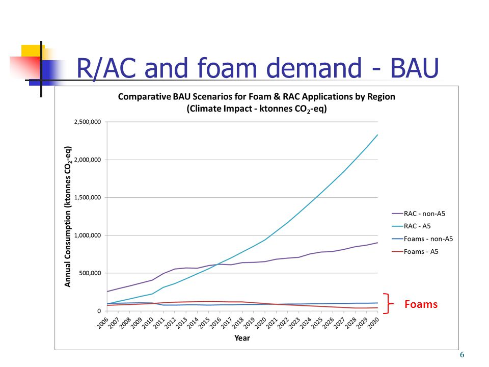 R/AC and foam demand - BAU 6 Foams