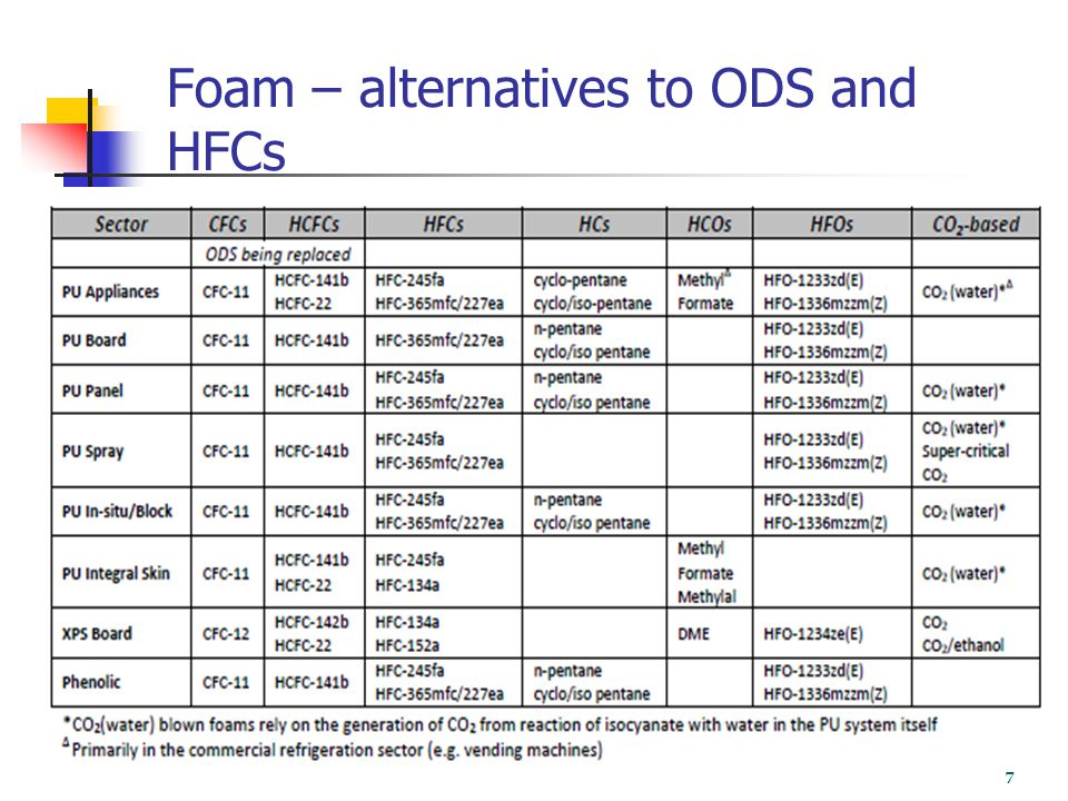 Foam – alternatives to ODS and HFCs 7
