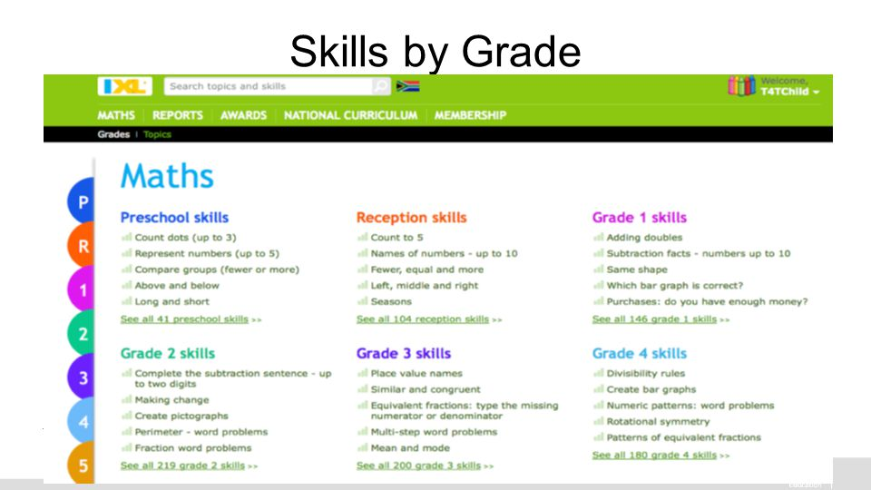 Intel® Education K-12 Resources   Skills by Grade