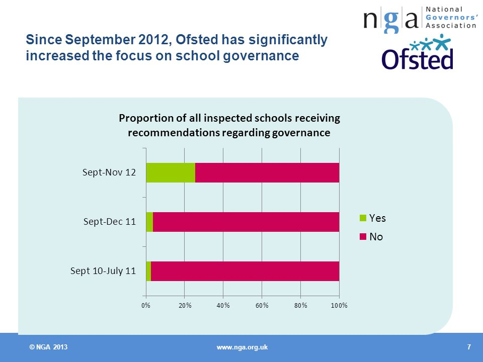 © NGA Since September 2012, Ofsted has significantly increased the focus on school governance