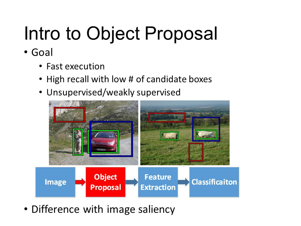 Intro to Object Proposal Goal Fast execution High recall with low # of candidate boxes Unsupervised/weakly supervised Difference with image saliency
