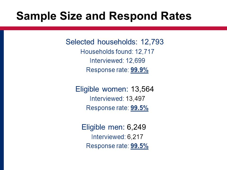 Sample Size and Respond Rates Selected households: 12,793 Households found: 12,717 Interviewed: 12,699 Response rate: 99.9% Eligible women: 13,564 Interviewed: 13,497 Response rate: 99.5% Eligible men: 6,249 Interviewed: 6,217 Response rate: 99.5%
