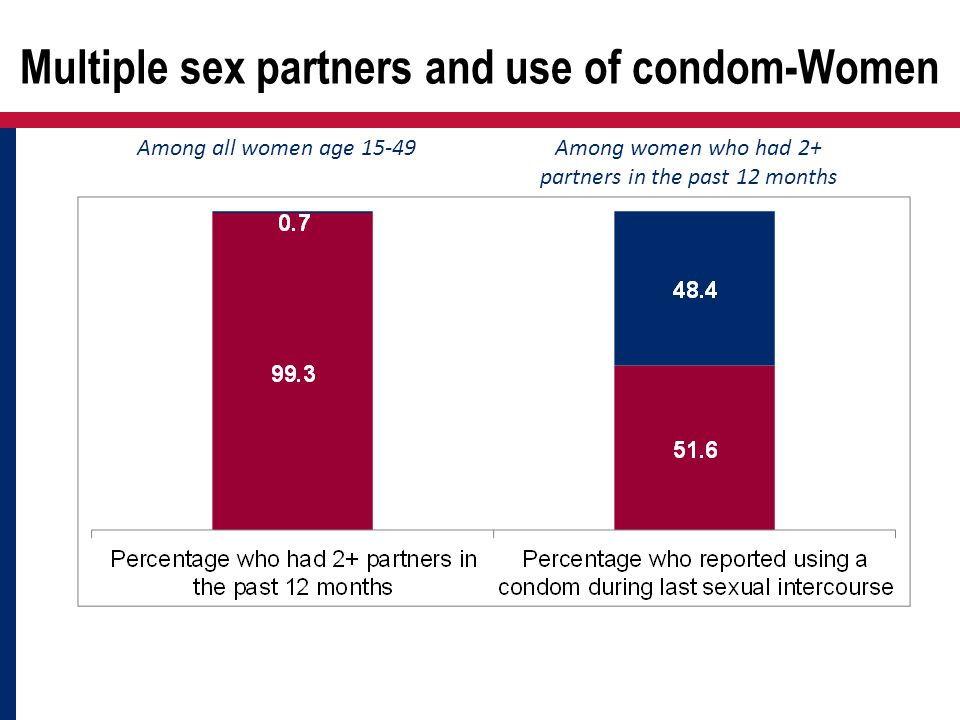 Multiple sex partners and use of condom-Women Among all women age 15-49Among women who had 2+ partners in the past 12 months