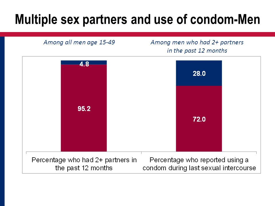Multiple sex partners and use of condom-Men Among all men age 15-49Among men who had 2+ partners in the past 12 months