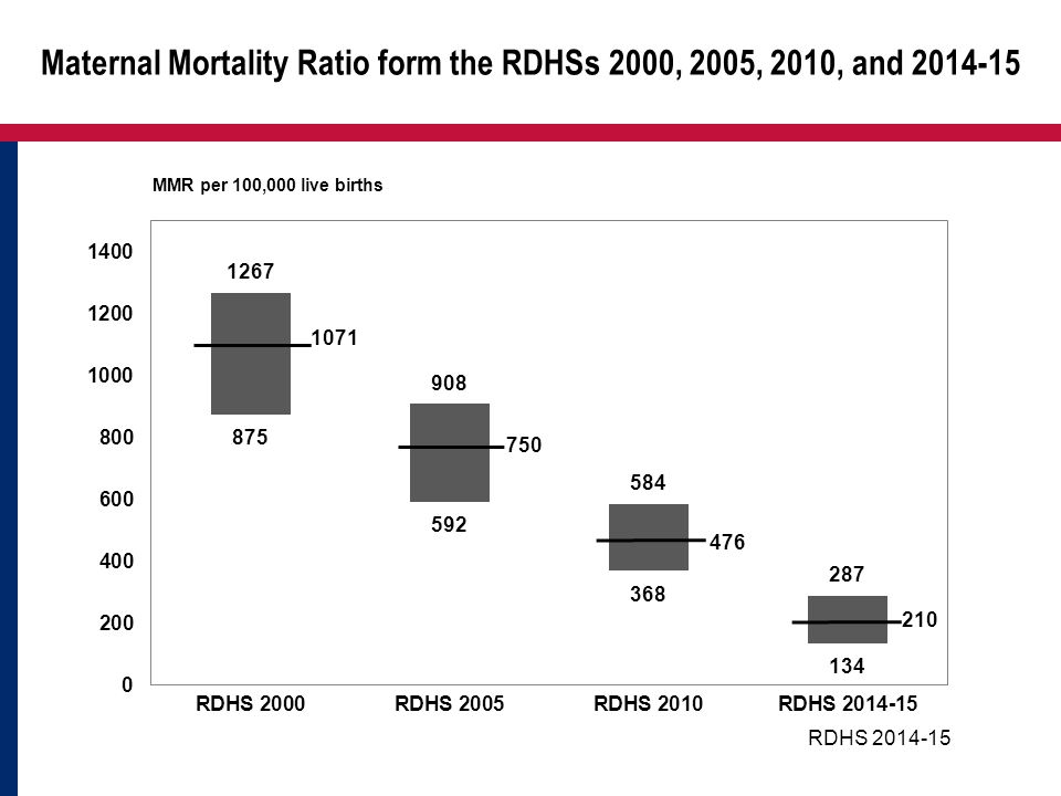 Maternal Mortality Ratio form the RDHSs 2000, 2005, 2010, and