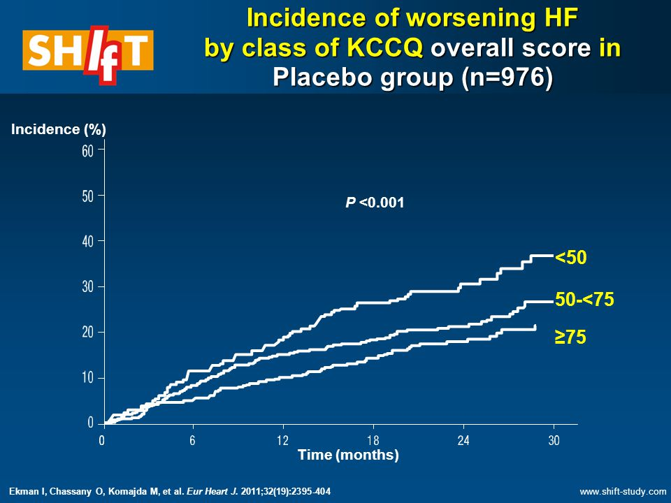 Time (months) <50 50-<75 ≥75 Incidence of worsening HF by class of KCCQ overall score in Placebo group (n=976) P <0.001 Incidence (%)   Ekman I, Chassany O, Komajda M, et al.