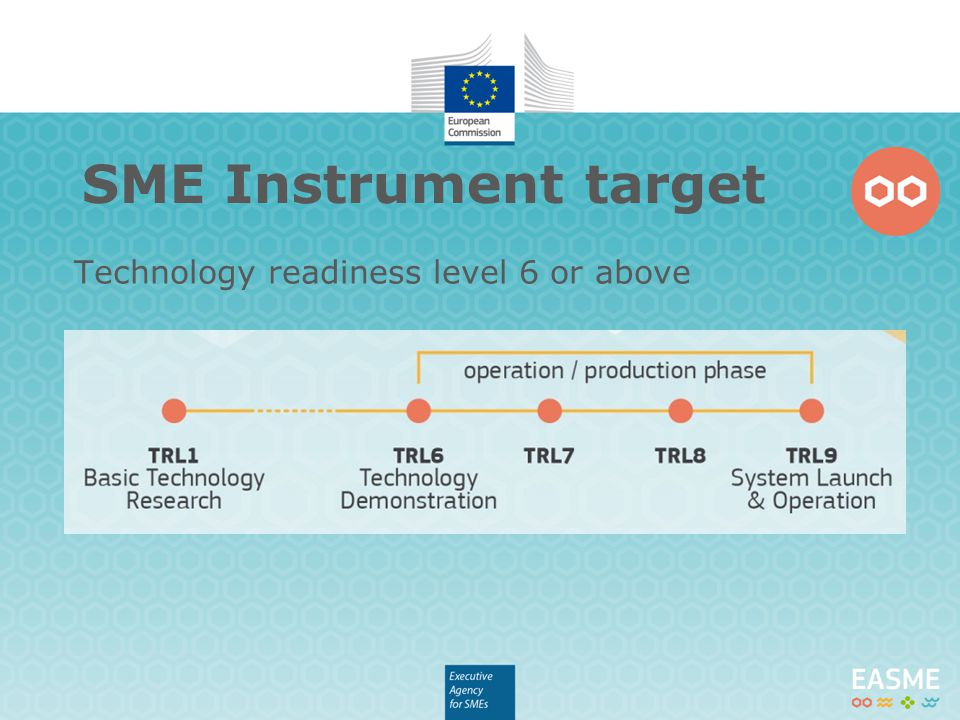 Technology readiness level 6 or above SME Instrument target