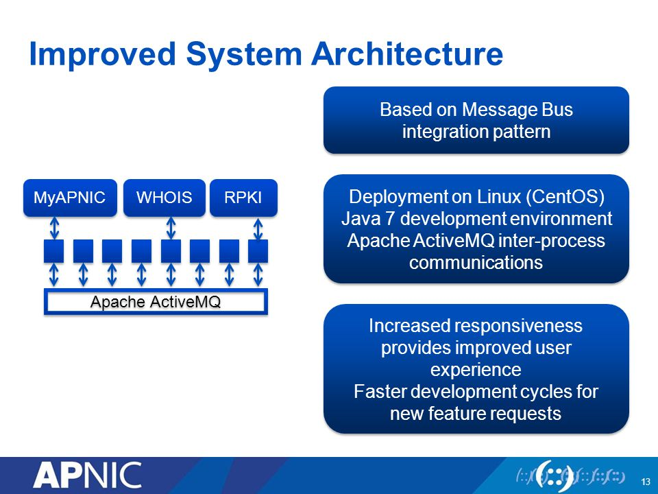 Improved System Architecture 13 Based on Message Bus integration pattern Based on Message Bus integration pattern Increased responsiveness provides improved user experience Faster development cycles for new feature requests Increased responsiveness provides improved user experience Faster development cycles for new feature requests Deployment on Linux (CentOS) Java 7 development environment Apache ActiveMQ inter-process communications Deployment on Linux (CentOS) Java 7 development environment Apache ActiveMQ inter-process communications Apache ActiveMQ MyAPNIC WHOIS RPKI