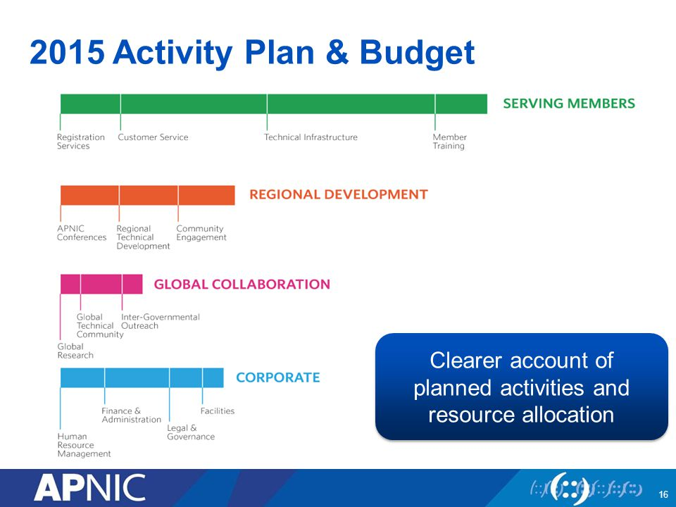 2015 Activity Plan & Budget Clearer account of planned activities and resource allocation 16