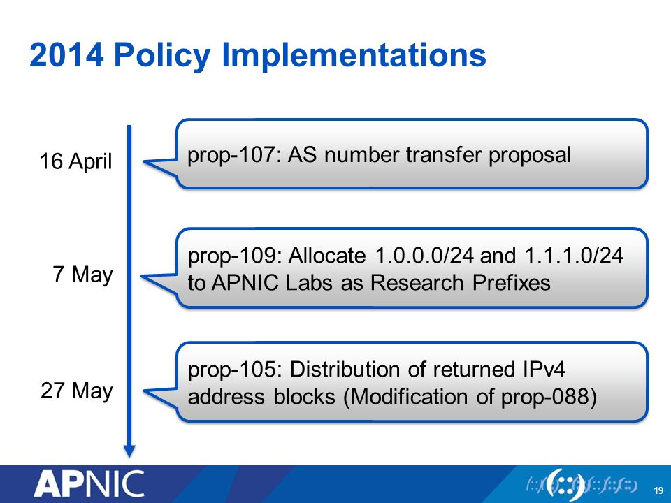 2014 Policy Implementations prop-107: AS number transfer proposal 16 April 7 May 27 May prop-109: Allocate /24 and /24 to APNIC Labs as Research Prefixes prop-105: Distribution of returned IPv4 address blocks (Modification of prop-088) 19