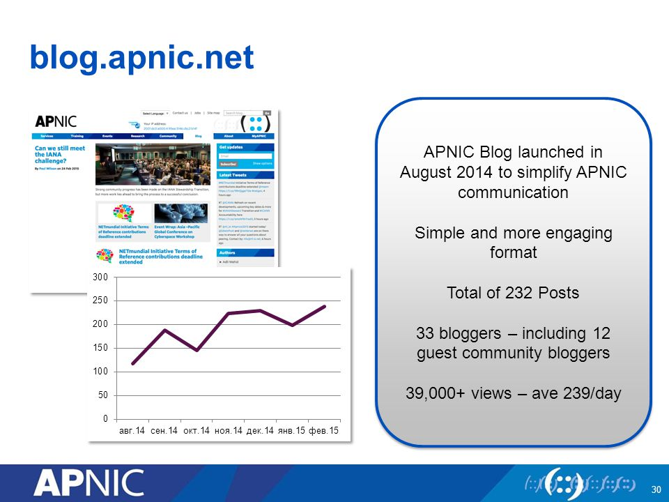 blog.apnic.net 30 APNIC Blog launched in August 2014 to simplify APNIC communication Simple and more engaging format Total of 232 Posts 33 bloggers – including 12 guest community bloggers 39,000+ views – ave 239/day APNIC Blog launched in August 2014 to simplify APNIC communication Simple and more engaging format Total of 232 Posts 33 bloggers – including 12 guest community bloggers 39,000+ views – ave 239/day