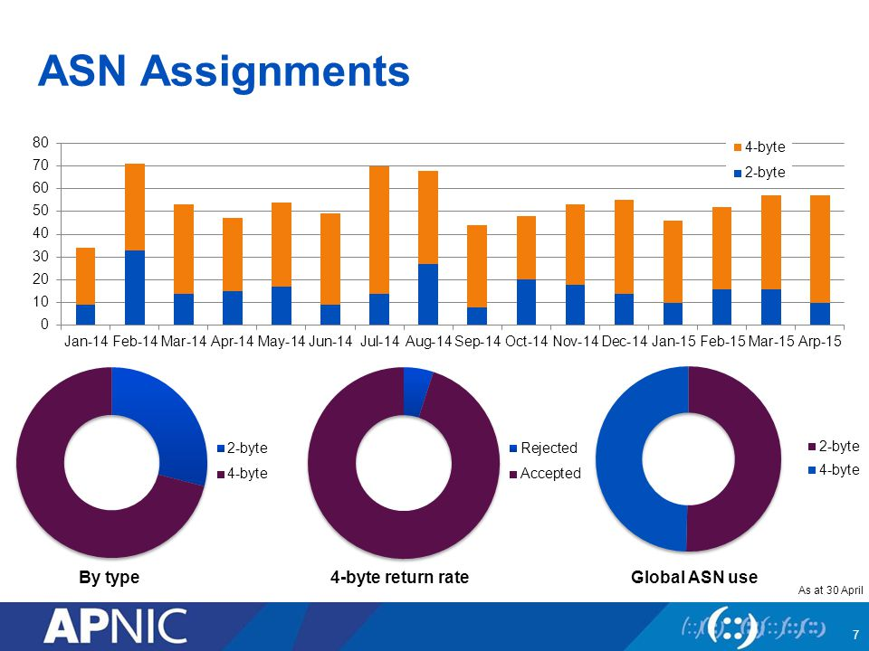 ASN Assignments 7 By type4-byte return rateGlobal ASN use As at 30 April