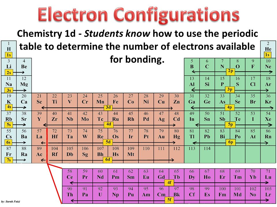 Chemistry 1d students know how to use the periodic table to 1 chemistry 1d students know how to use the periodic table to determine the number of electrons available for bonding urtaz Image collections