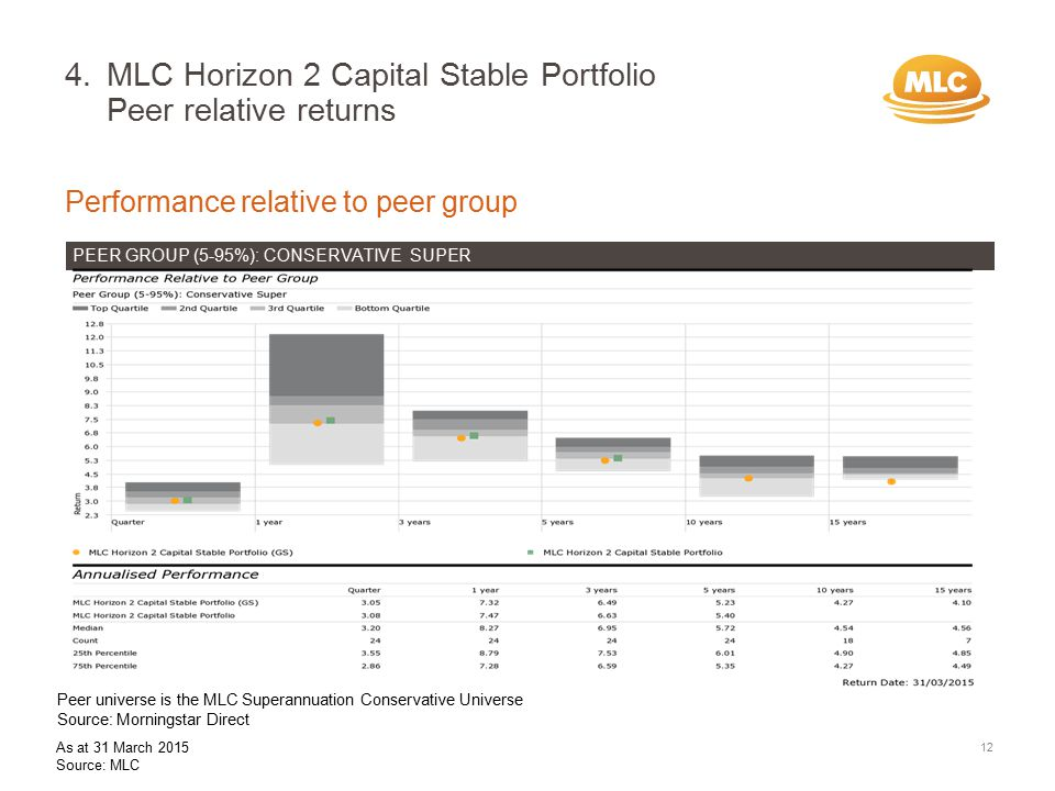 Performance relative to peer group 4.MLC Horizon 2 Capital Stable Portfolio Peer relative returns 12 PEER GROUP (5-95%): CONSERVATIVE SUPER Peer universe is the MLC Superannuation Conservative Universe Source: Morningstar Direct As at 31 March 2015 Source: MLC