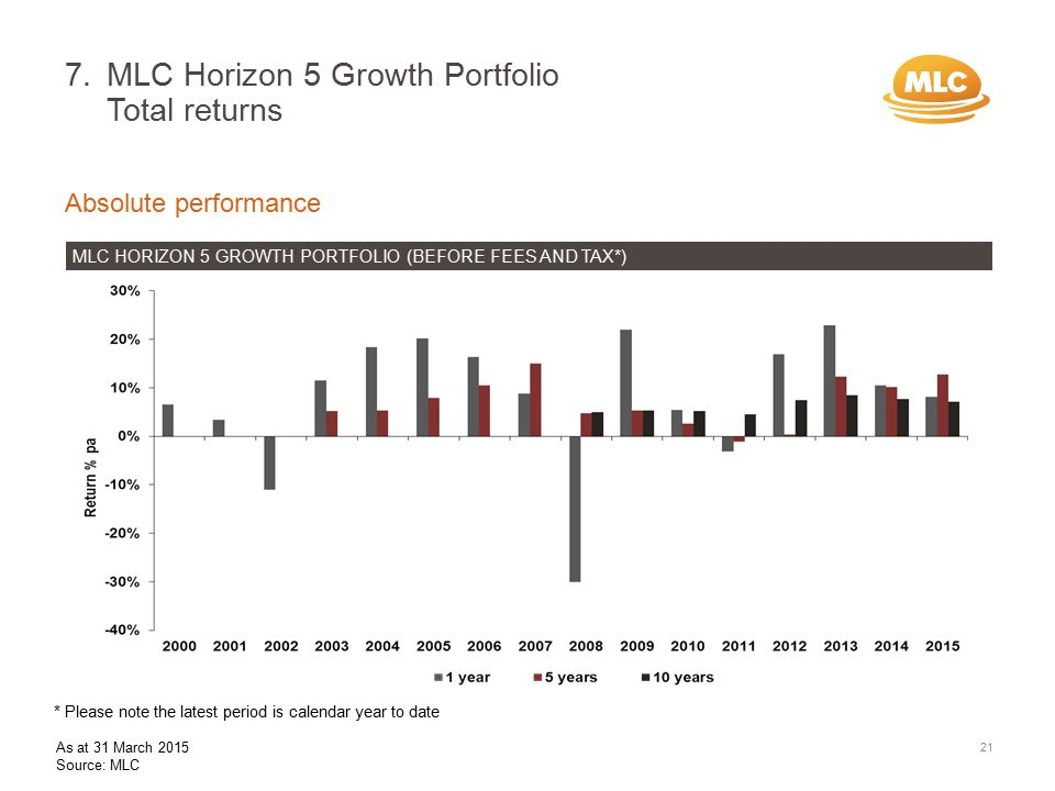 7.MLC Horizon 5 Growth Portfolio Total returns 21 Absolute performance MLC HORIZON 5 GROWTH PORTFOLIO (BEFORE FEES AND TAX*) * Please note the latest period is calendar year to date As at 31 March 2015 Source: MLC