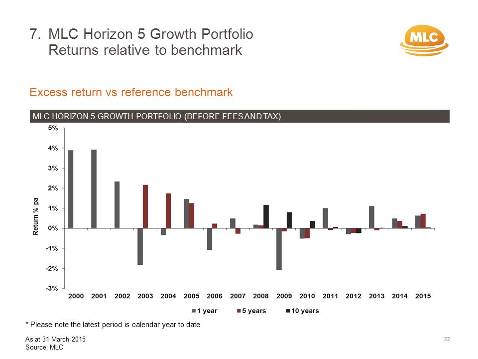 7.MLC Horizon 5 Growth Portfolio Returns relative to benchmark 22 Excess return vs reference benchmark MLC HORIZON 5 GROWTH PORTFOLIO (BEFORE FEES AND TAX) * Please note the latest period is calendar year to date As at 31 March 2015 Source: MLC