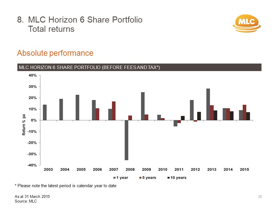 8.MLC Horizon 6 Share Portfolio Total returns Absolute performance MLC HORIZON 6 SHARE PORTFOLIO (BEFORE FEES AND TAX*) 25 * Please note the latest period is calendar year to date As at 31 March 2015 Source: MLC