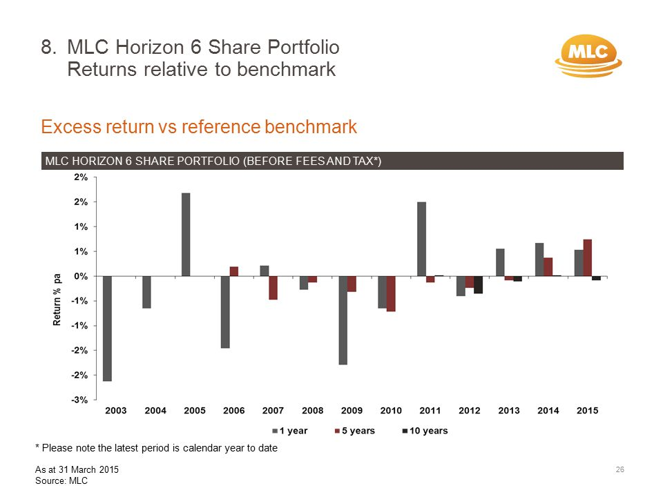 8.MLC Horizon 6 Share Portfolio Returns relative to benchmark Excess return vs reference benchmark MLC HORIZON 6 SHARE PORTFOLIO (BEFORE FEES AND TAX*) 26 * Please note the latest period is calendar year to date As at 31 March 2015 Source: MLC