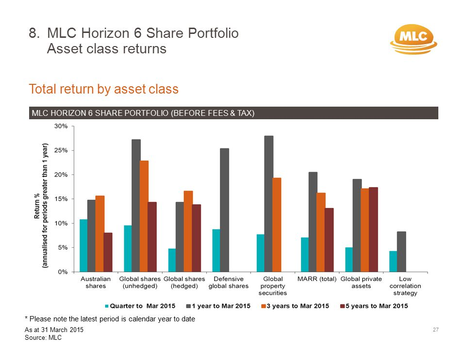 8.MLC Horizon 6 Share Portfolio Asset class returns 27 Total return by asset class MLC HORIZON 6 SHARE PORTFOLIO (BEFORE FEES & TAX) * Please note the latest period is calendar year to date As at 31 March 2015 Source: MLC