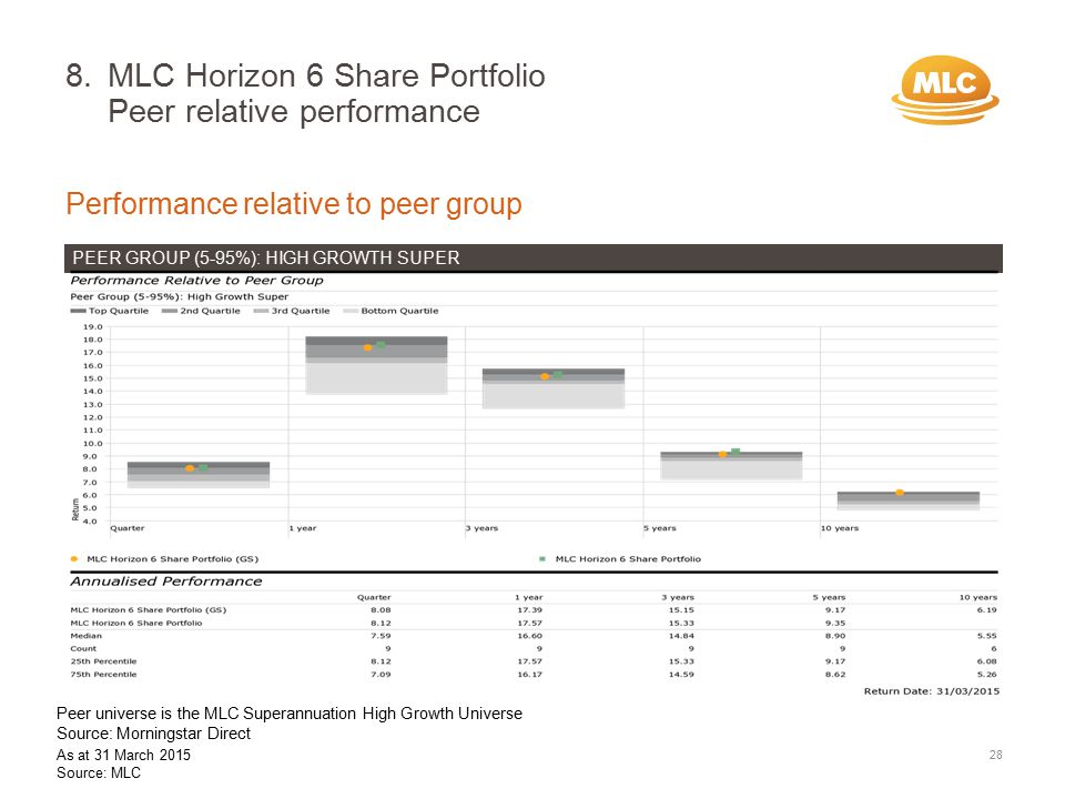 8.MLC Horizon 6 Share Portfolio Peer relative performance Peer universe is the MLC Superannuation High Growth Universe Source: Morningstar Direct Performance relative to peer group 28 PEER GROUP (5-95%): HIGH GROWTH SUPER As at 31 March 2015 Source: MLC