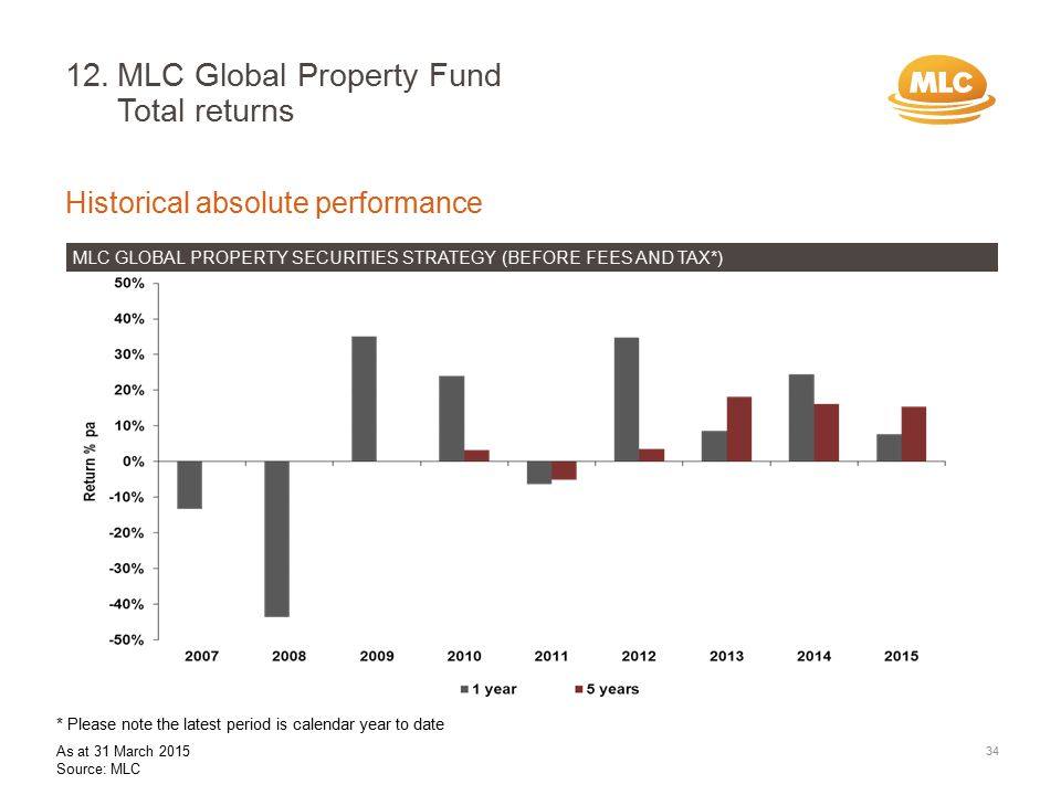 12.MLC Global Property Fund Total returns Historical absolute performance MLC GLOBAL PROPERTY SECURITIES STRATEGY (BEFORE FEES AND TAX*) 34 * Please note the latest period is calendar year to date As at 31 March 2015 Source: MLC