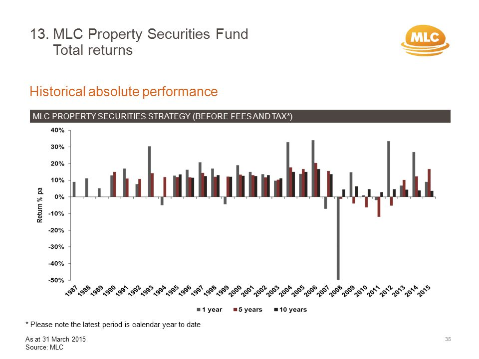 13.MLC Property Securities Fund Total returns Historical absolute performance MLC PROPERTY SECURITIES STRATEGY (BEFORE FEES AND TAX*) 35 * Please note the latest period is calendar year to date As at 31 March 2015 Source: MLC