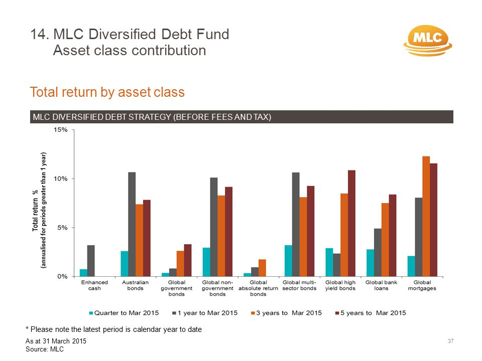 14.MLC Diversified Debt Fund Asset class contribution 37 Total return by asset class MLC DIVERSIFIED DEBT STRATEGY (BEFORE FEES AND TAX) * Please note the latest period is calendar year to date As at 31 March 2015 Source: MLC