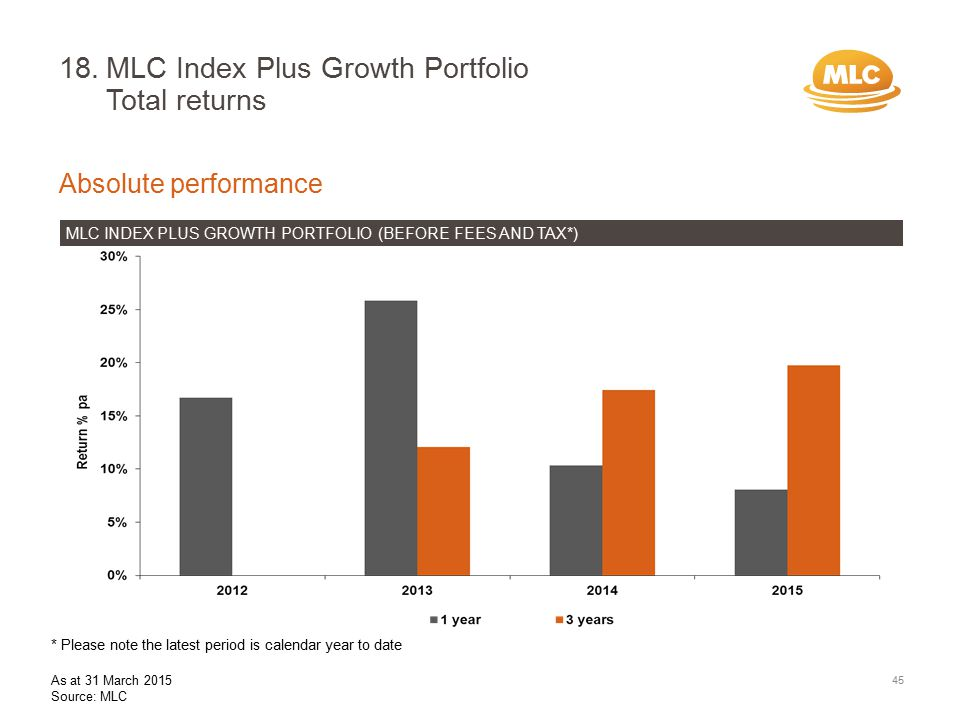 18.MLC Index Plus Growth Portfolio Total returns Absolute performance MLC INDEX PLUS GROWTH PORTFOLIO (BEFORE FEES AND TAX*) 45 * Please note the latest period is calendar year to date As at 31 March 2015 Source: MLC