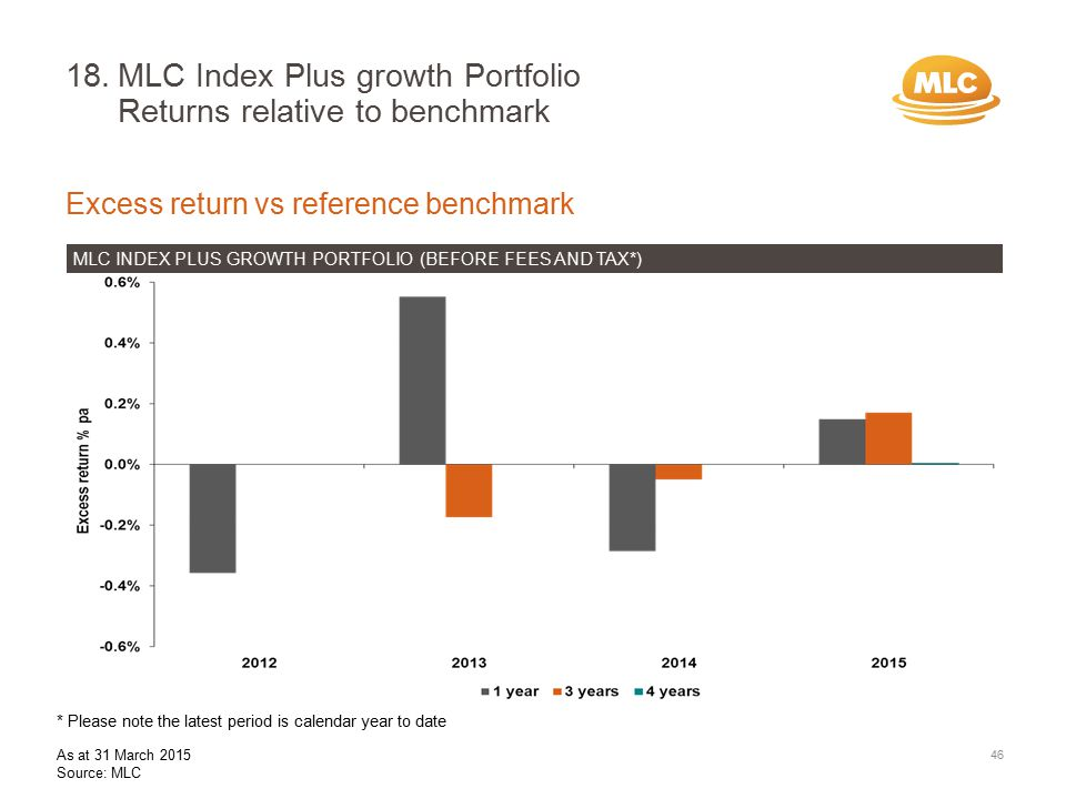 18.MLC Index Plus growth Portfolio Returns relative to benchmark Excess return vs reference benchmark MLC INDEX PLUS GROWTH PORTFOLIO (BEFORE FEES AND TAX*) 46 * Please note the latest period is calendar year to date As at 31 March 2015 Source: MLC