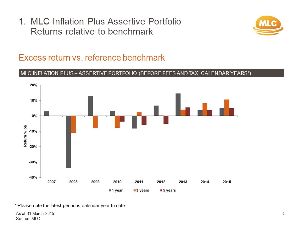 Excess return vs.