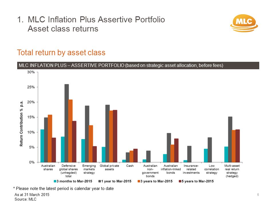 Total return by asset class MLC INFLATION PLUS – ASSERTIVE PORTFOLIO (based on strategic asset allocation, before fees) 1.MLC Inflation Plus Assertive Portfolio Asset class returns 6 * Please note the latest period is calendar year to date As at 31 March 2015 Source: MLC