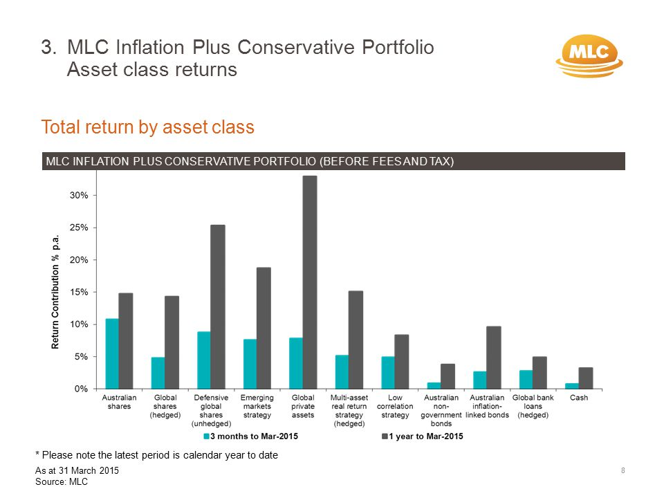 3.MLC Inflation Plus Conservative Portfolio Asset class returns Total return by asset class MLC INFLATION PLUS CONSERVATIVE PORTFOLIO (BEFORE FEES AND TAX) 8 * Please note the latest period is calendar year to date As at 31 March 2015 Source: MLC