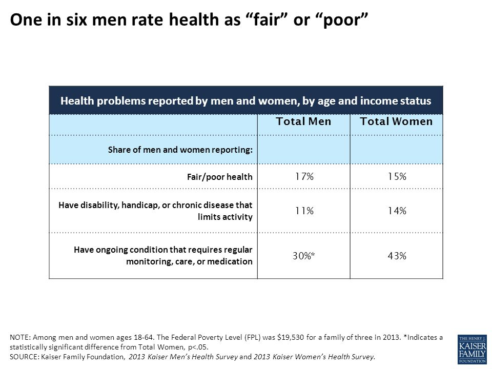 Health problems reported by men and women, by age and income status Total MenTotal Women Share of men and women reporting: Fair/poor health 17%15% Have disability, handicap, or chronic disease that limits activity 11%14% Have ongoing condition that requires regular monitoring, care, or medication 30%*43% NOTE: Among men and women ages