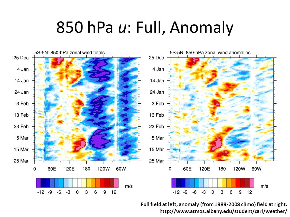850 hPa u: Full, Anomaly Full field at left, anomaly (from climo) field at right.