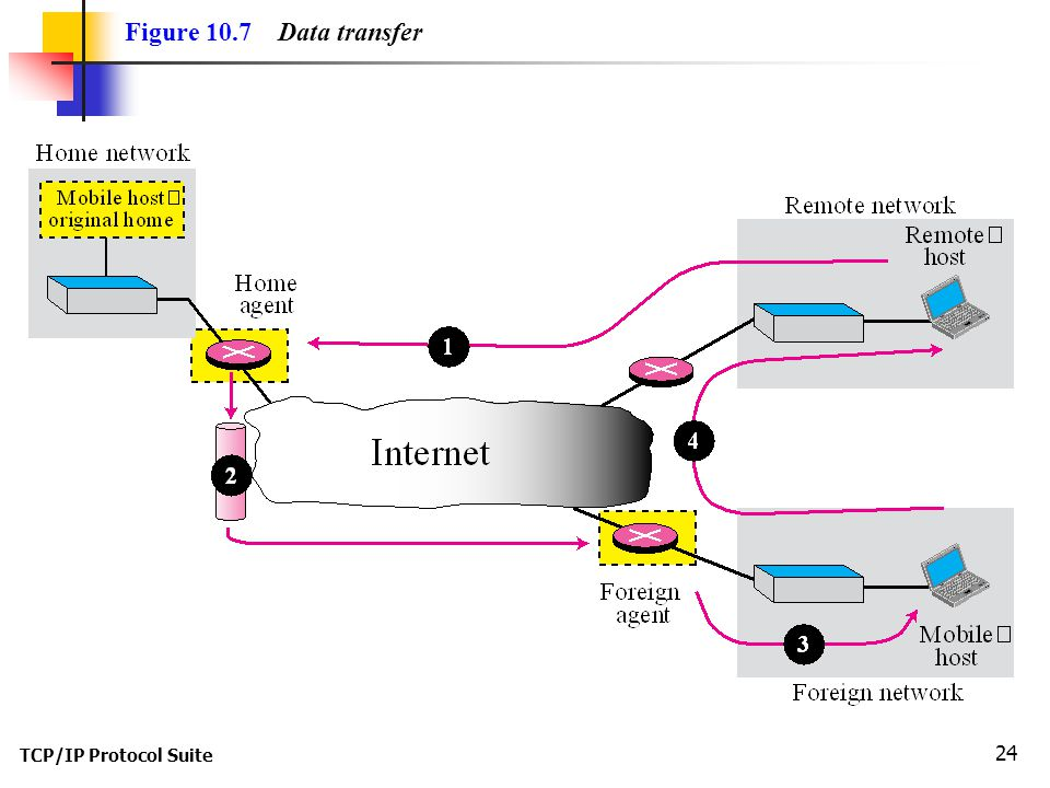 TCP/IP Protocol Suite 24 Figure 10.7 Data transfer
