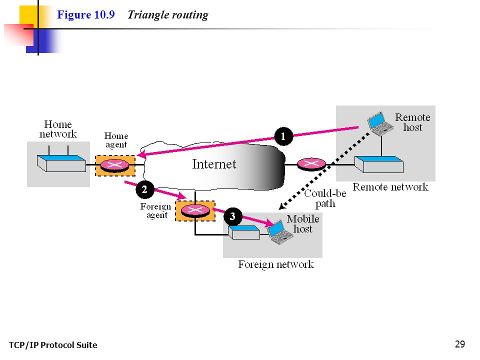 TCP/IP Protocol Suite 29 Figure 10.9 Triangle routing