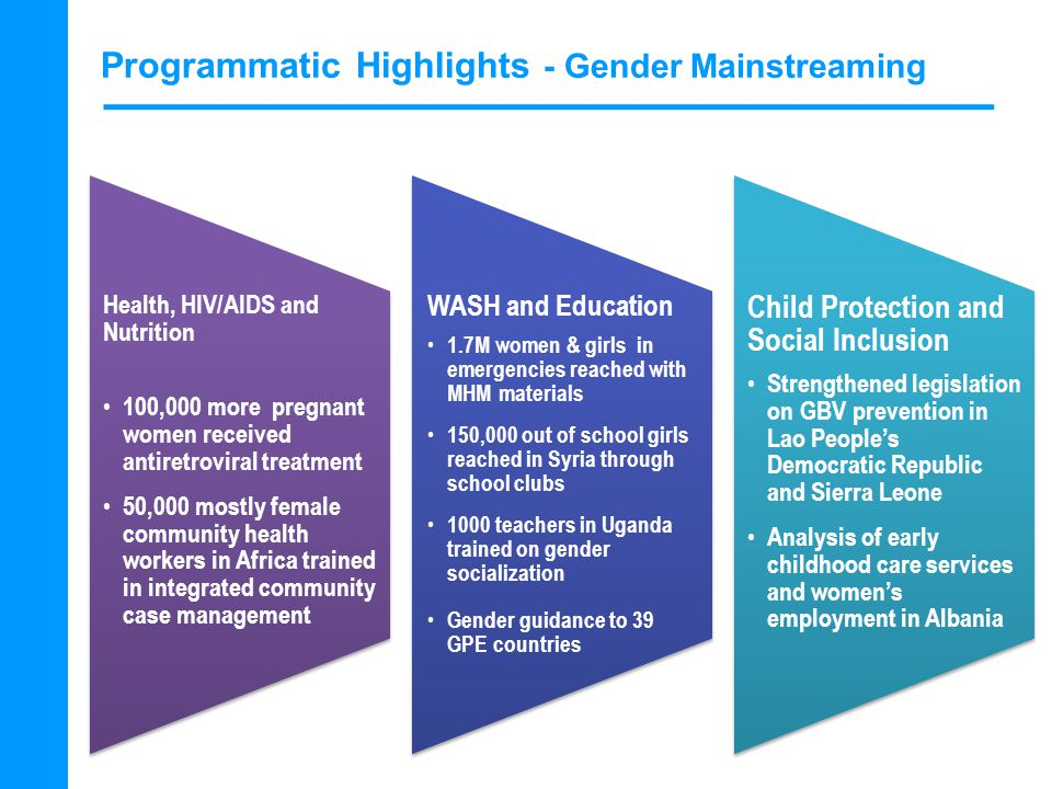 Programmatic Highlights - Gender Mainstreaming Health, HIV/AIDS and Nutrition 100,000 more pregnant women received antiretroviral treatment 50,000 mostly female community health workers in Africa trained in integrated community case management WASH and Education 1.7M women & girls in emergencies reached with MHM materials 150,000 out of school girls reached in Syria through school clubs 1000 teachers in Uganda trained on gender socialization Gender guidance to 39 GPE countries Child Protection and Social Inclusion Strengthened legislation on GBV prevention in Lao People's Democratic Republic and Sierra Leone Analysis of early childhood care services and women's employment in Albania