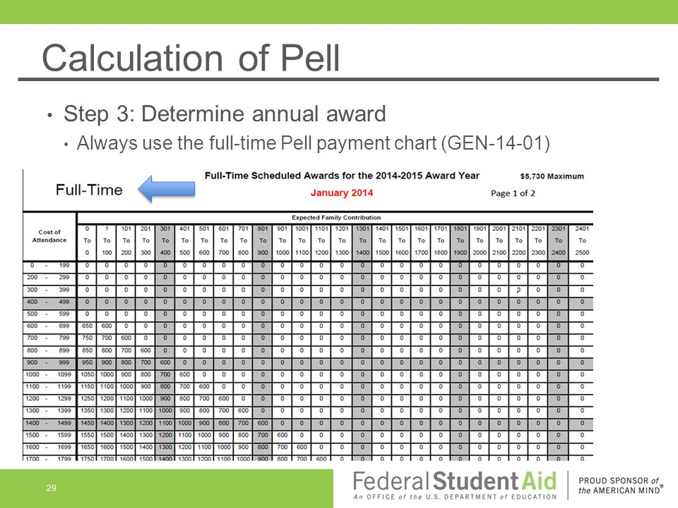 Calculation of Pell Step 3: Determine annual award Always use the full-time Pell payment chart (GEN-14-01) 29