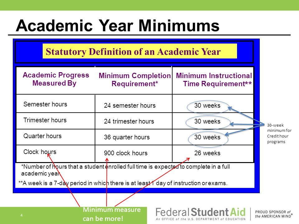 Academic Year Minimums Academic Progress Measured By: Semester hours Trimester hours Quarter hours Clock hours Minimum Completion Requirement* 24 semester hours 24 trimester hours 36 quarter hours 900 clock hours Minimum Instructional Time Requirement 30 weeks 26 weeks *Number of hours that a student enrolled full time is expected to complete in a full academic year..