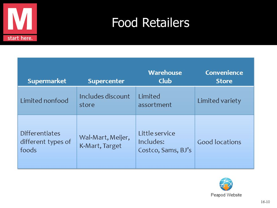 16-10 Food Retailers Peapod Website