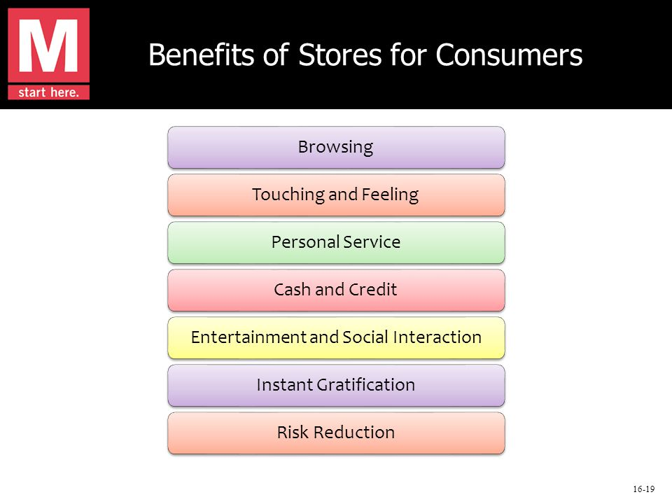 16-19 Benefits of Stores for Consumers Browsing Touching and Feeling Personal Service Cash and Credit Entertainment and Social Interaction Instant Gratification Risk Reduction