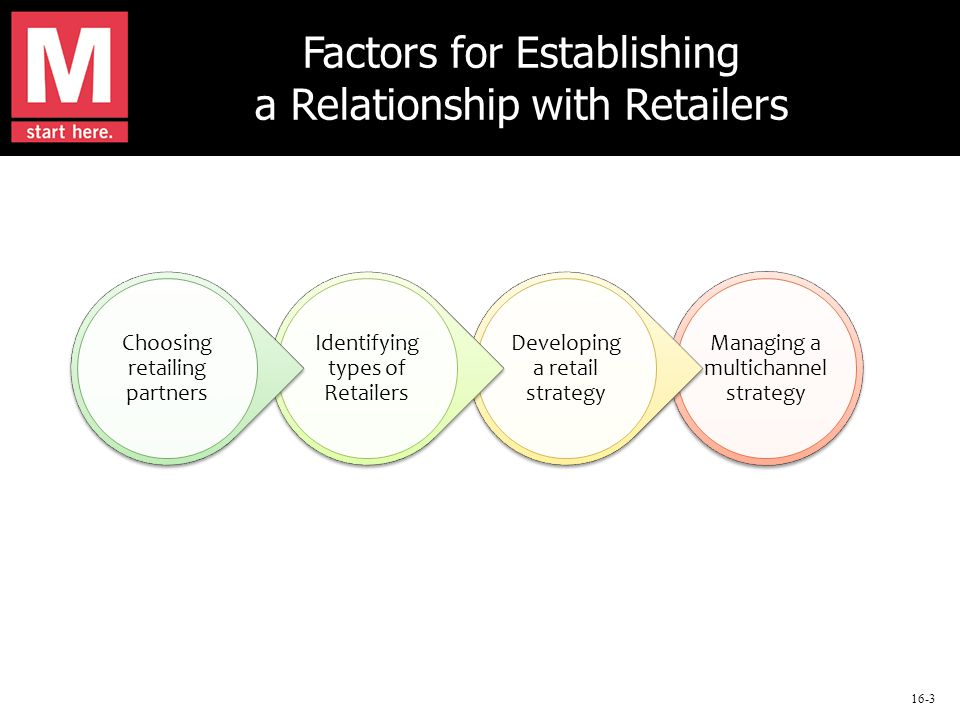 16-3 Factors for Establishing a Relationship with Retailers Managing a multichannel strategy Developing a retail strategy Identifying types of Retailers Choosing retailing partners
