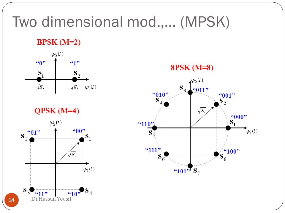 Two dimensional mod.,… (MPSK) ‏ Dr Hassan Yousif QPSK (M=4)‏ BPSK (M=2)‏ 8PSK (M=8)‏
