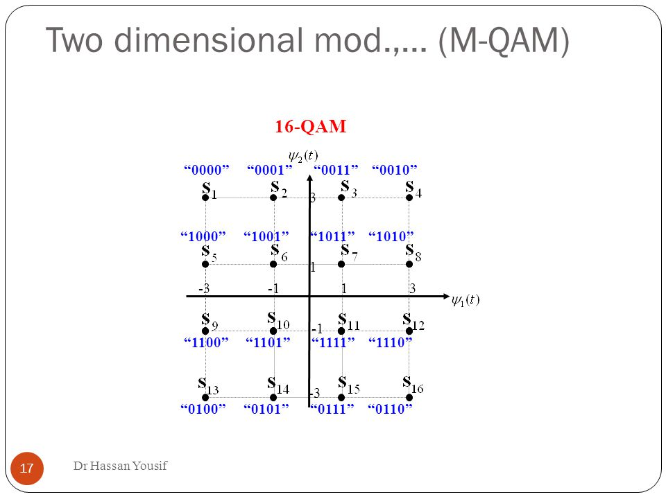 Two dimensional mod.,… (M-QAM) ‏ Dr Hassan Yousif QAM