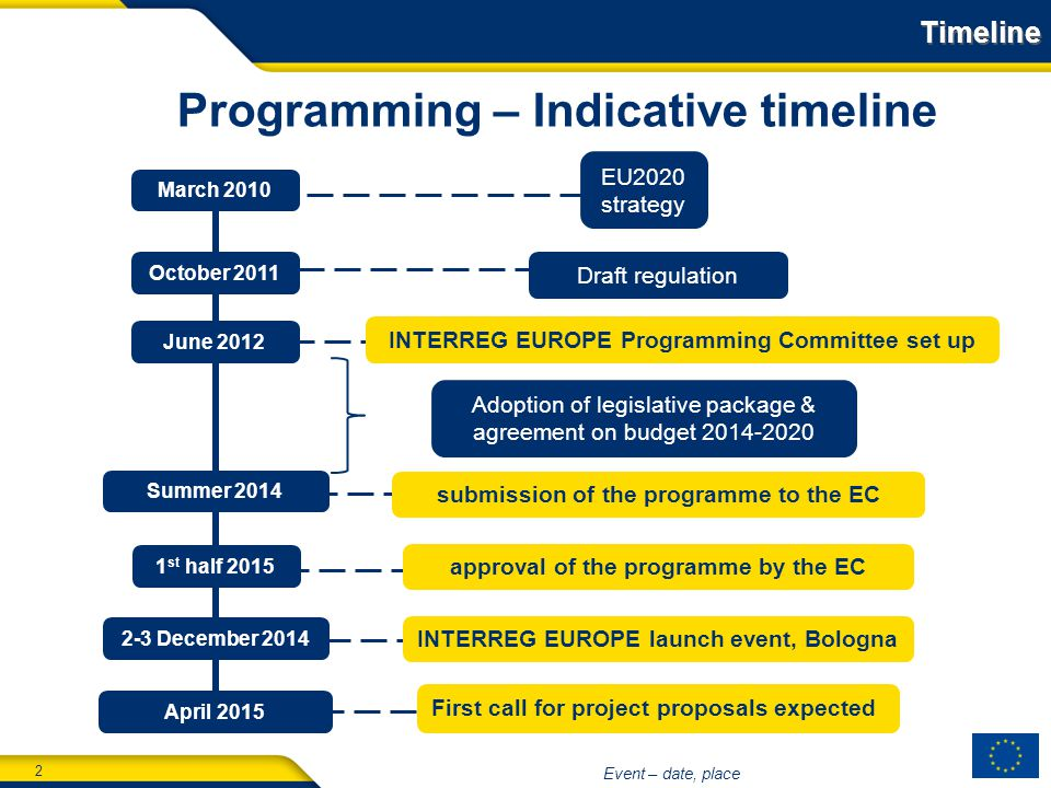 2 Event – date, place Timeline March 2010 Draft regulation First call for project proposals expected approval of the programme by the EC INTERREG EUROPE Programming Committee set up Adoption of legislative package & agreement on budget submission of the programme to the EC EU2020 strategy October 2011 June 2012 Summer st half 2015 April 2015 Programming – Indicative timeline 2-3 December 2014 INTERREG EUROPE launch event, Bologna