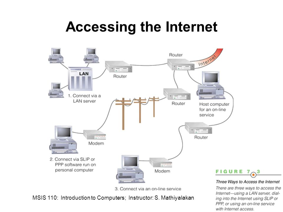 MSIS 110: Introduction to Computers; Instructor: S. Mathiyalakan13 Accessing the Internet