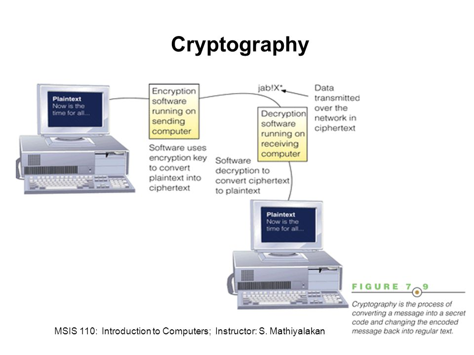 MSIS 110: Introduction to Computers; Instructor: S. Mathiyalakan44 Cryptography